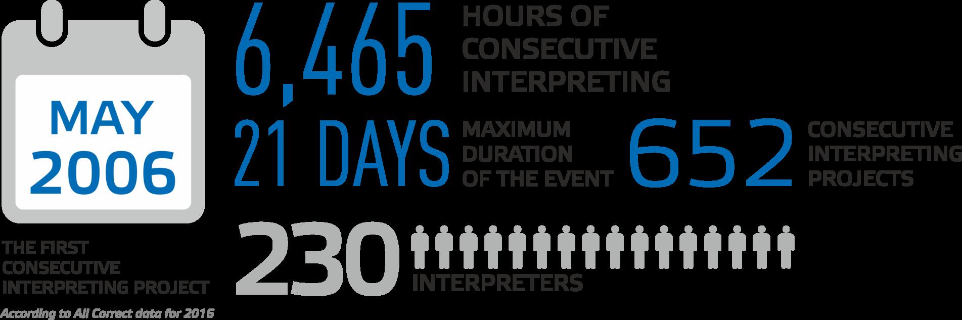 consecutive_interpreting_hor