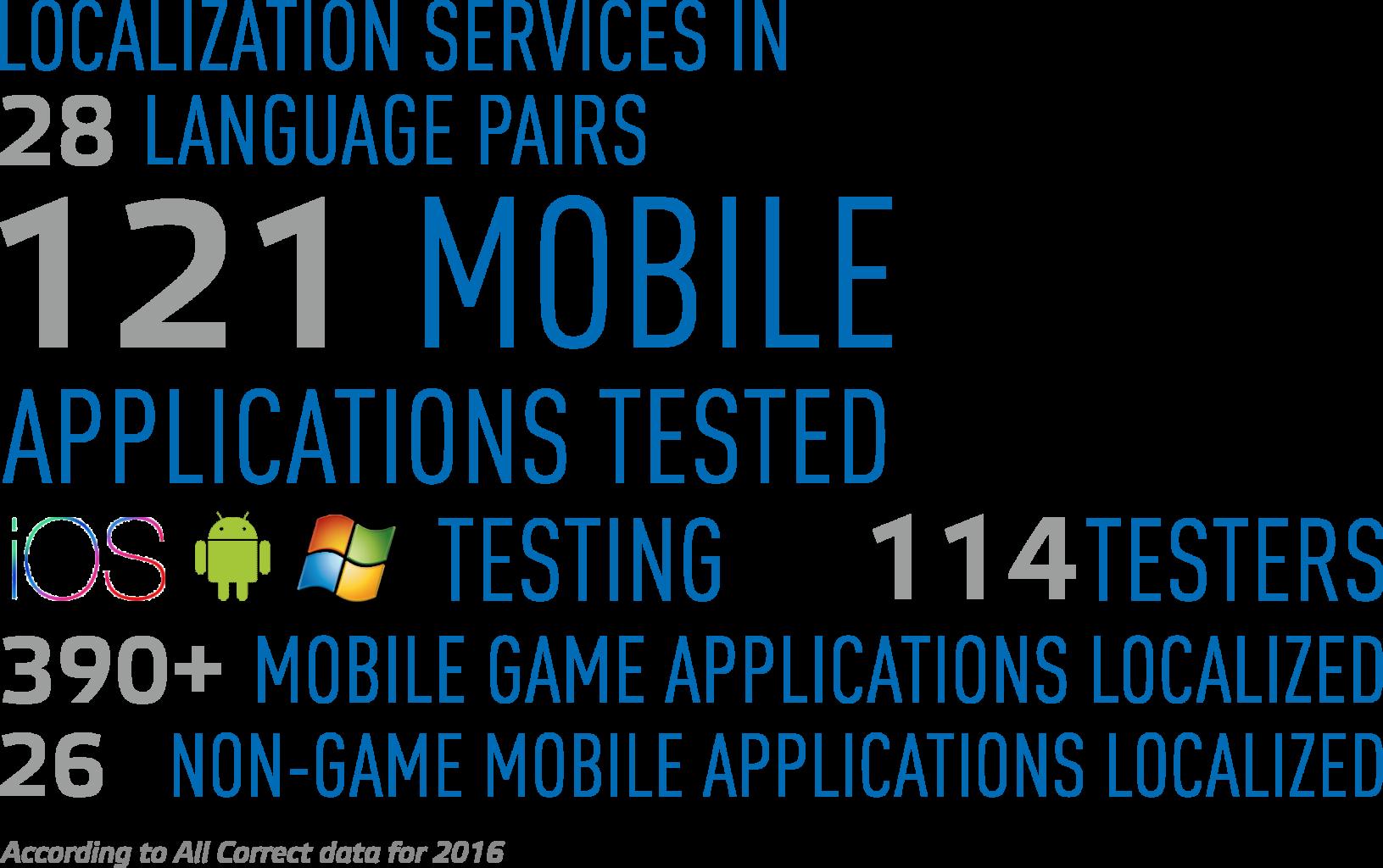 mobile_app_localization_vert